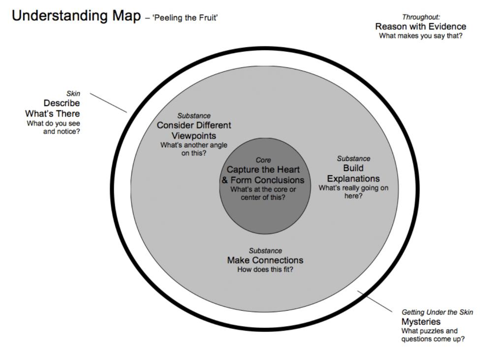 Understanding Map